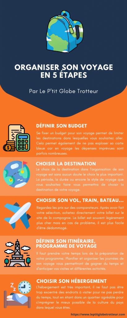 infographie comment organiser son voyage